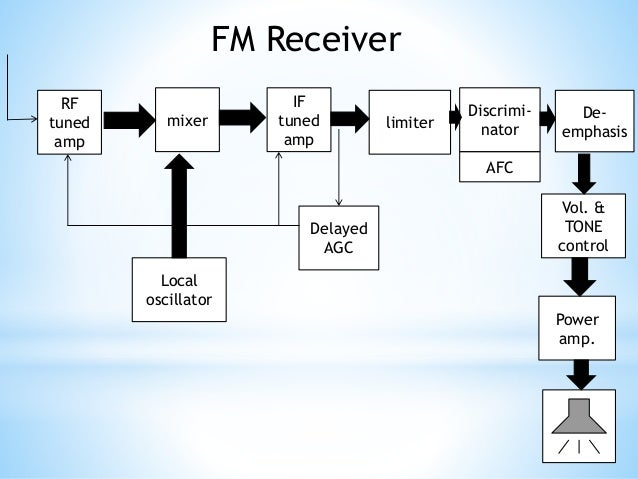Fm Stereo Transmitter And Receiver Block Diagram: Fm transmitter and receiversrh:slideshare.net,Design