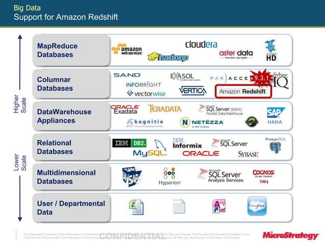 MapReduce  Databases  Columnar  Databases  DataWarehouse  Appliances  Relational  Databases  Multidimensional  Databases A...