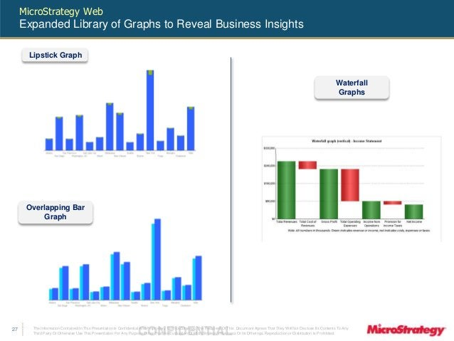 MicroStrategy Web  Expanded Library of Graphs to Reveal Business Insights  The Information Contained In This Presentation ...