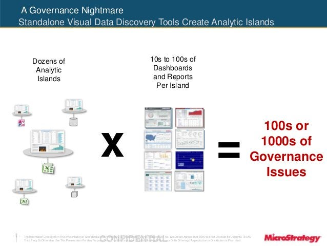 A Governance Nightmare  Standalone Visual Data Discovery Tools Create Analytic Islands  10s to 100s of  Dashboards  and Re...