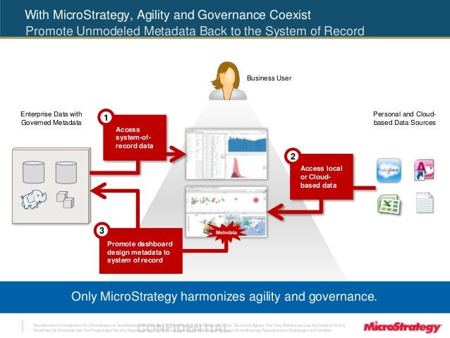 With MicroStrategy, Agility and Governance Coexist  Promote Unmodeled Metadata Back to the System of Record  The Informati...