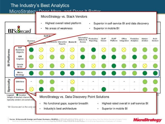 The Industry's Best Analytics  MicroStrategy Does More, and Does It Better  MicroStrategy vs. Stack Vendors  • Highest ove...