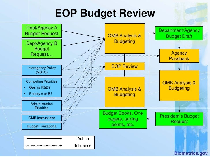 an overview of the us federal budget process essay Differences between federal budgeting and  the key distinction that separates the federal budget process from its  differences between federal.