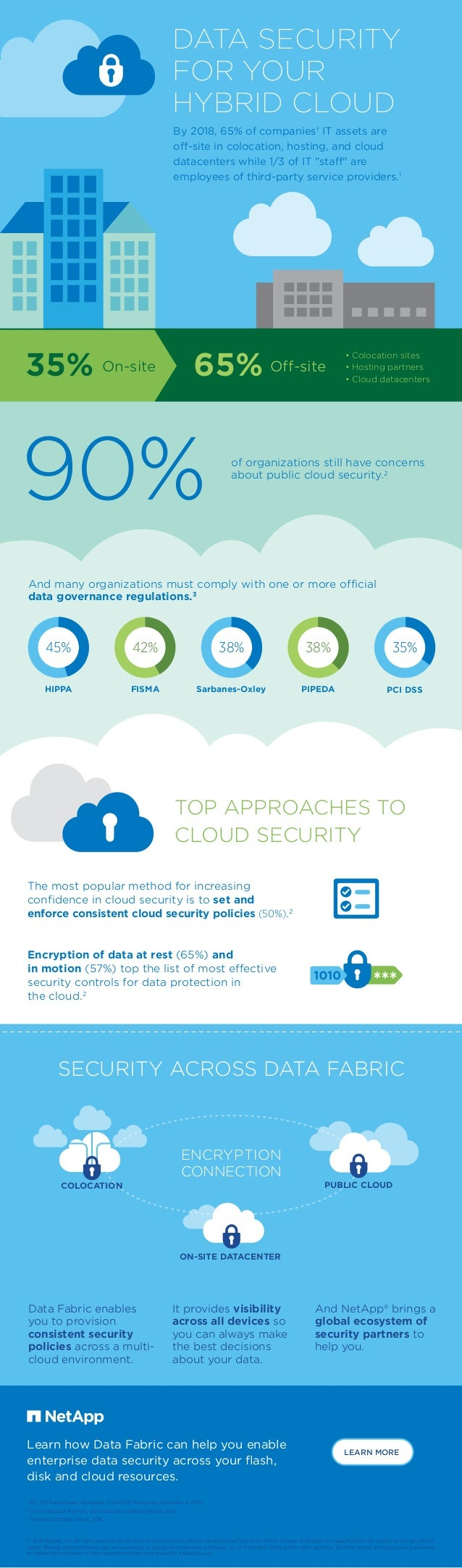 DATA SECURITY FOR YOUR HYBRID CLOUD By 2018, 65% of companies' IT assets are off-site in colocation, hosting, and cloud da...