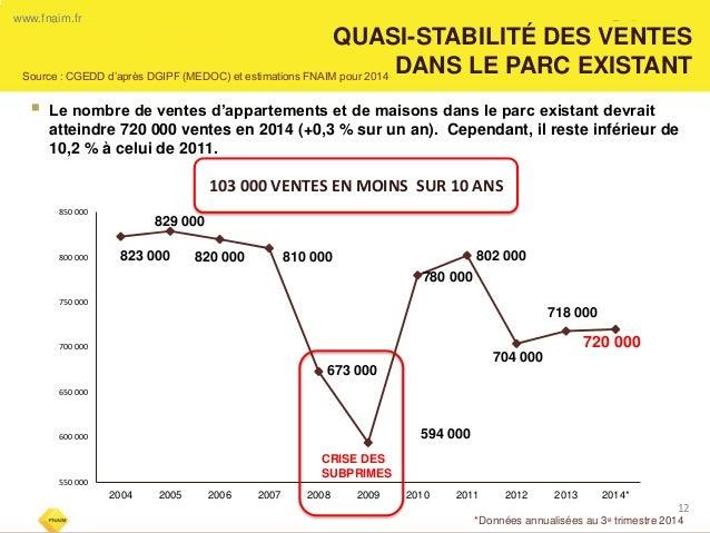 QUASI-STABILITÉ DES VENTES  DANS LE PARC EXISTANT  12  www.fnaim.fr  823 000  829 000  820 000  810 000  673 000  594 000 ...
