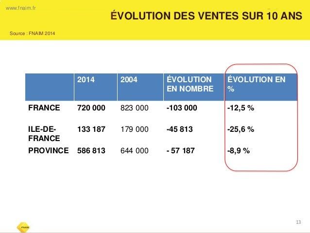 ÉVOLUTION DES VENTES SUR 10 ANS  13  www.fnaim.fr  2014  2004  ÉVOLUTION EN NOMBRE  ÉVOLUTION EN %  FRANCE  720 000  823 0...