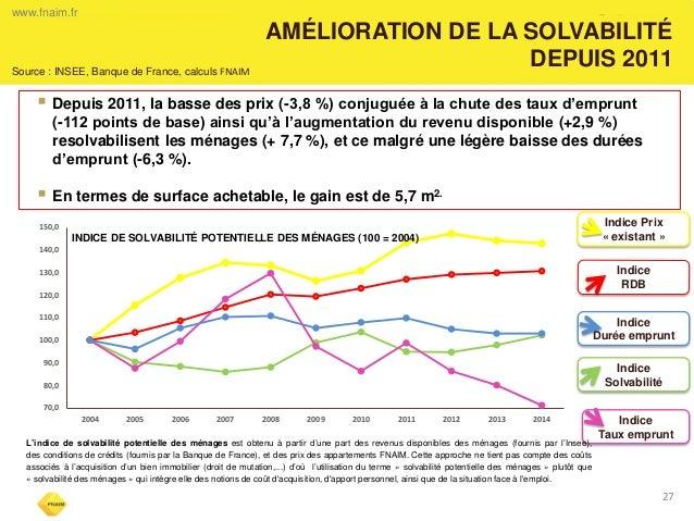 AMÉLIORATION DE LA SOLVABILITÉ  DEPUIS 2011  Depuis 2011, la basse des prix (-3,8 %) conjuguée à la chute des taux d'empr...