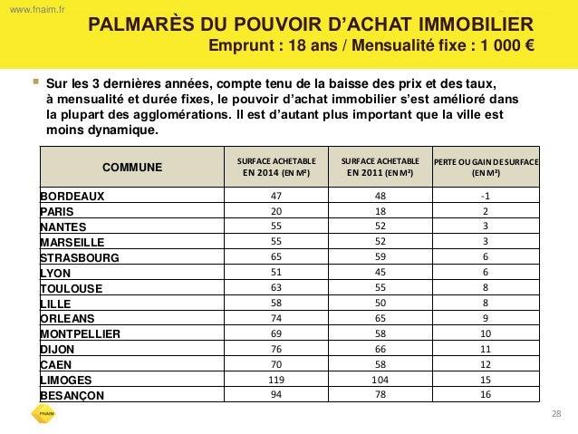 28  PALMARÈS DU POUVOIR D'ACHAT IMMOBILIER  Emprunt : 18 ans / Mensualité fixe : 1 000 €  www.fnaim.fr  Sur les 3 dernièr...