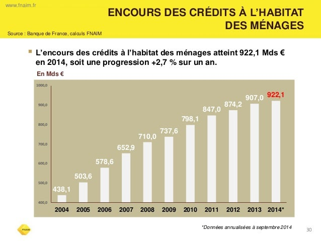 30  ENCOURS DES CRÉDITS À L'HABITAT  DES MÉNAGES  www.fnaim.fr  Source : Banque de France, calculs FNAIM  L'encours des c...