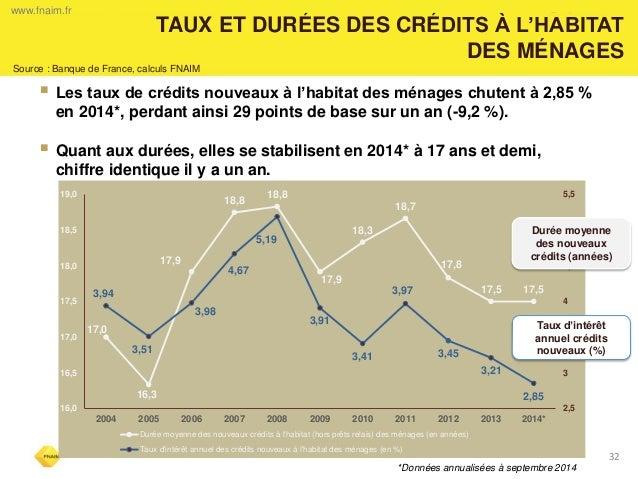 32  TAUX ET DURÉES DES CRÉDITS À L'HABITAT DES MÉNAGES  www.fnaim.fr  Les taux de crédits nouveaux à l'habitat des ménage...
