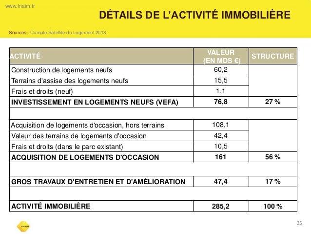 DÉTAILS DE L'ACTIVITÉ IMMOBILIÈRE  35  www.fnaim.fr  Sources : Compte Satellite du Logement 2013  ACTIVITÉ  VALEUR  (EN MD...