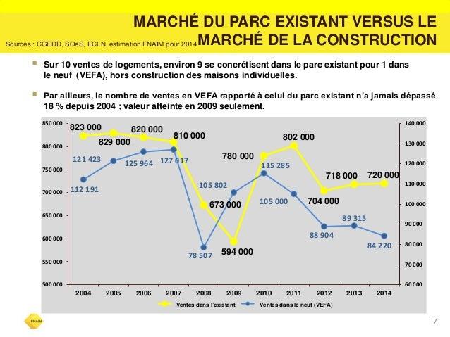 7  MARCHÉ DU PARC EXISTANT VERSUS LE MARCHÉ DE LA CONSTRUCTION  Sources : CGEDD, SOeS, ECLN, estimation FNAIM pour 2014  ...