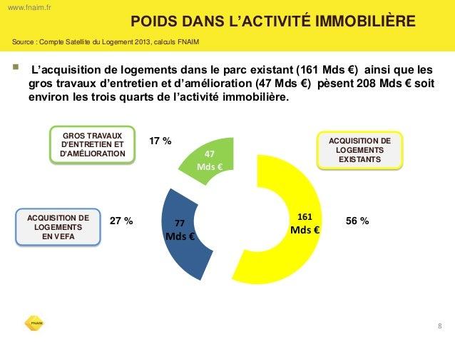 8  POIDS DANS L'ACTIVITÉ IMMOBILIÈRE  www.fnaim.fr  Source : Compte Satellite du Logement 2013, calculs FNAIM   L'acquisi...