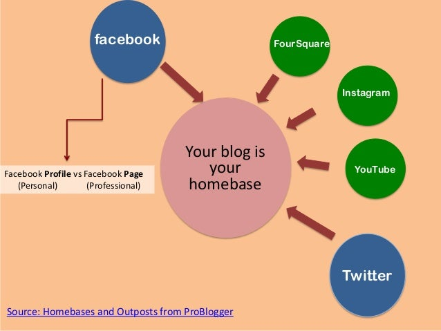 Your blog isyourhomebasefacebookTwitterYouTubeInstagramFourSquareFacebook Profile vs Facebook Page(Personal) (Professional...