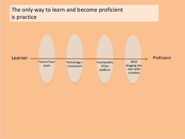 The only way to learn and become proficientis practiceLearner ProficientFocus of yourpostsTechnology +ConnectionBuildblogg...