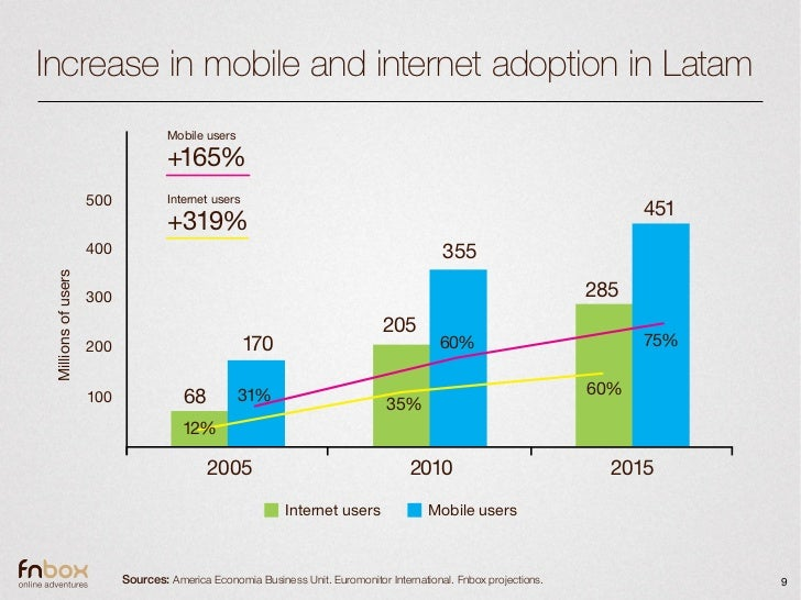 Increase in mobile and internet adoption in Latam                                    Mobile users                         ...