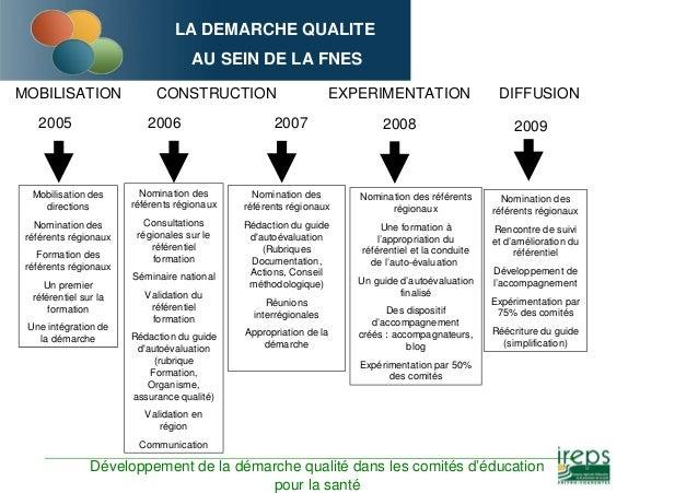 LA DEMARCHE QUALITE AU SEIN DE LA FNES MOBILISATION CONSTRUCTION EXPERIMENTATION DIFFUSION 2006 2007 2008 2009 Mobilisatio...