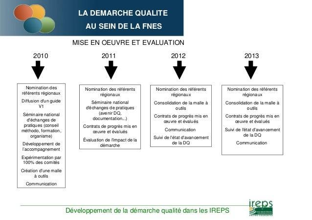 LA DEMARCHE QUALITE AU SEIN DE LA FNES MISE EN OEUVRE ET EVALUATION 2011 2012 Nomination des référents régionaux Séminaire...