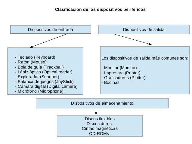 Clasificacion de los dispositivos perifericos - Teclado (Keyboard) - Ratón (Mouse) - Bola de guía (Trackball) - Lápiz ópti...