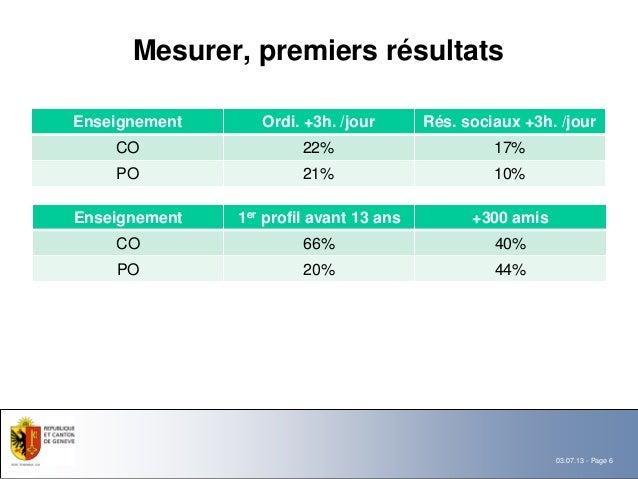 Mesurer, premiers résultatsEnseignement      Ordi. +3h. /jour       Rés. sociaux +3h. /jour    CO                  22%    ...