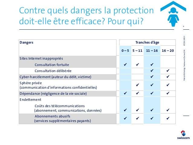 Contre quels dangers la protectiondoit-elle être efficace? Pour qui?                                                   4  ...