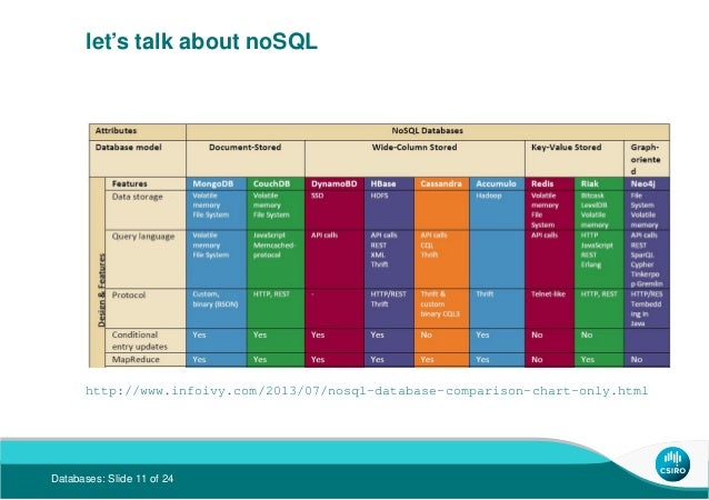 SQL, noSQL or no database at all? Are databases still a core skill?
