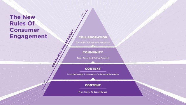 LABS @PSFK #FutureofAdvertising The New Rules Of Consumer Engagement