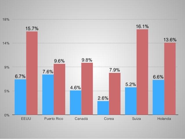 18%  14%  9%  5%  0%  13.6%  16.1%  7.9%  9.6% 9.8%  15.7%  6.6%  5.2%  2.6%  4.6%  7.6%  6.7%  EEUU Puerto Rico Canadá Co...