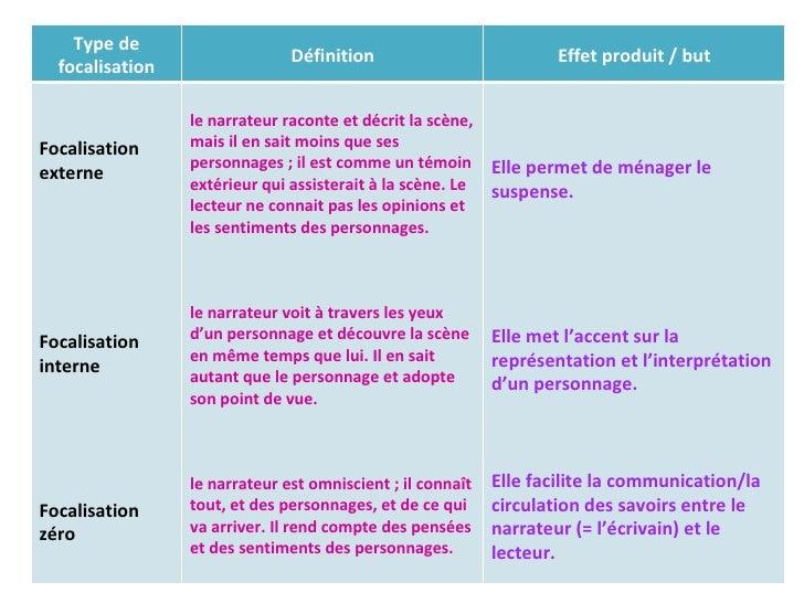 Type de focalisation Définition Effet produit / but Focalisation externe  Focalisation interne Focalisation zéro le narrat...