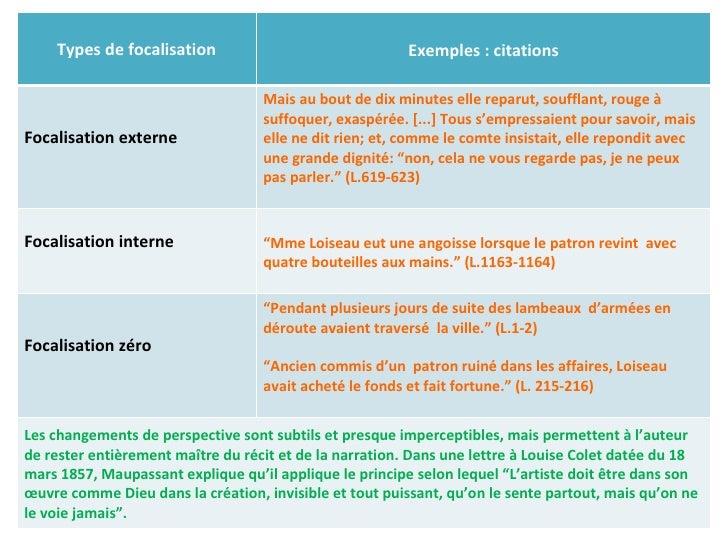 Types de focalisation Exemples : citations Focalisation externe  Mais au bout de dix minutes elle reparut, soufflant, roug...