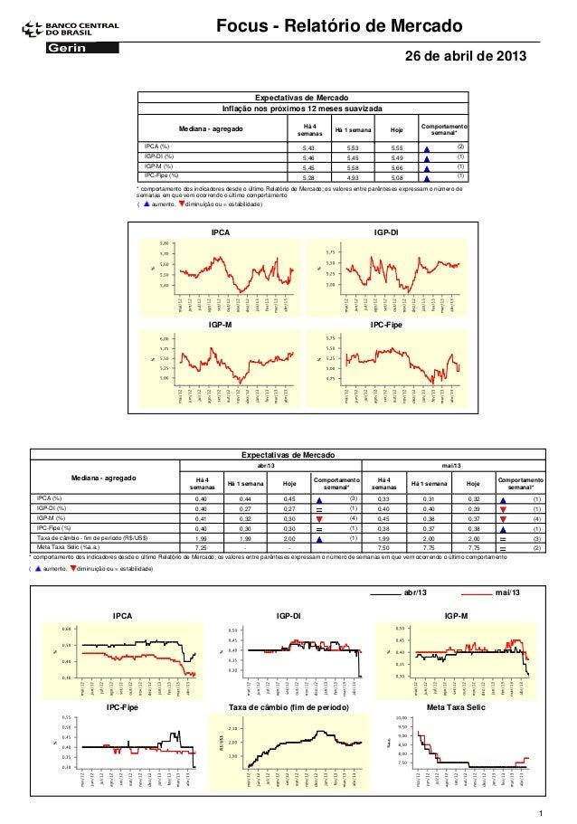 Focus - Relatório de Mercado26 de abril de 2013Expectativas de MercadoComportamentosemanal*Mediana - agregado Há 4semanasH...