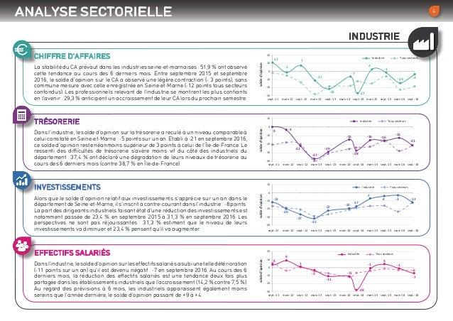 CHIFFRE D'AFFAIRES TRÉSORERIE INVESTISSEMENTS EFFECTIFS SALARIÉS La stabilité du CA prévaut dans les industries seine-et-m...