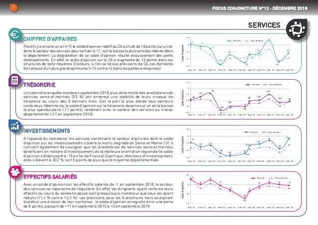 CHIFFRE D'AFFAIRES TRÉSORERIE INVESTISSEMENTS EFFECTIFS SALARIÉS Positif il y a encore un an (+7), le solde d'opinion rela...