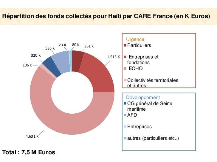Focus CARE France 2 ans Slide 2
