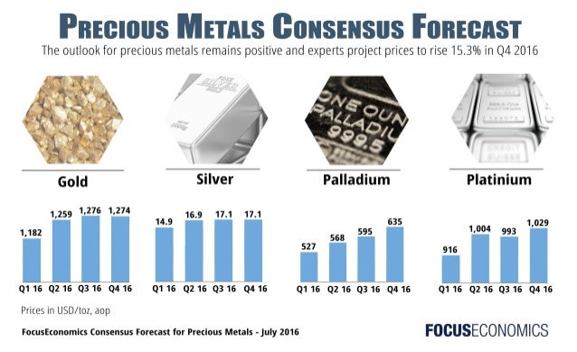 Price of gold silver and platinum forex банк швеция