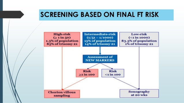 Focused approach to antenatal care - First trimester screening
