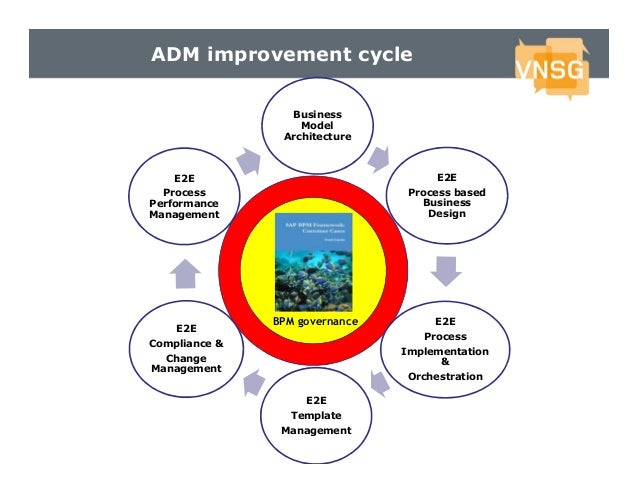 ADM improvement cycle Business Model Architecture  E2E  E2E  Process Performance Management  Process based Business Design...