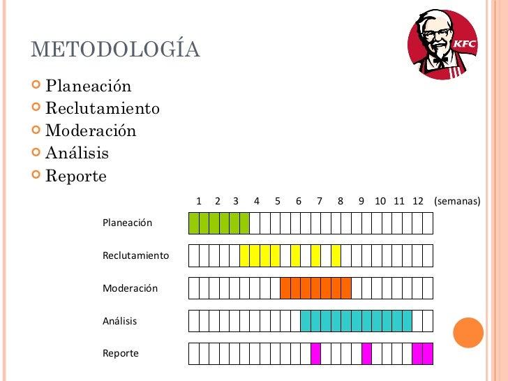 METODOLOGÍA <ul><li>Planeación </li></ul><ul><li>Reclutamiento </li></ul><ul><li>Moderación </li></ul><ul><li>Análisis </l...