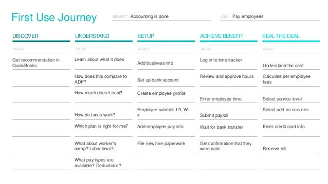 JOB Pay employeesBENEFIT First Use Journey SETUP ACHIEVE BENEFITDISCOVER UNDERSTAND SEALTHE DEAL Accounting is done TASKS ...