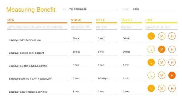 STAGE SetupJOB Measuring Benefit CYCLE TARGETTASK ACTUAL PAIN Pay employees LIST THE SMALL TASKS THAT LADDER UP TO THE OVE...