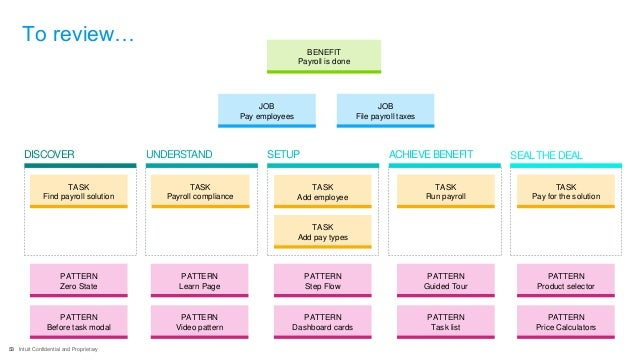 53 Intuit Confidential and Proprietary BENEFIT Payroll is done JOB Pay employees TASK Add employee TASK Add pay types TASK...