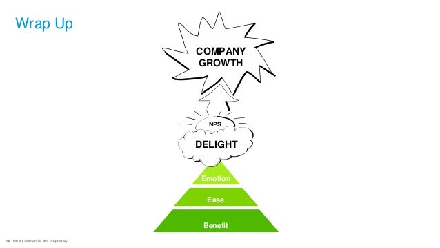 54 Intuit Confidential and Proprietary Wrap Up Benefit Ease Emotion DELIGHT NPS COMPANY GROWTH