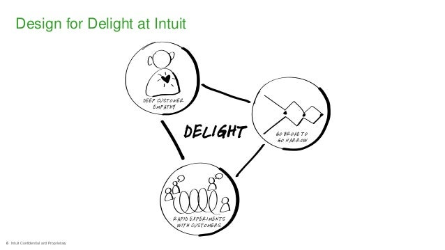 6 Intuit Confidential and Proprietary Design for Delight at Intuit