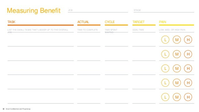 62 Intuit Confidential and Proprietary STAGEJOB Measuring Benefit CYCLE TARGETTASK ACTUAL PAIN LIST THE SMALL TASKS THAT L...