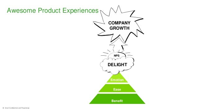 8 Intuit Confidential and Proprietary Benefit Ease Emotion DELIGHT NPS COMPANY GROWTH Awesome Product Experiences