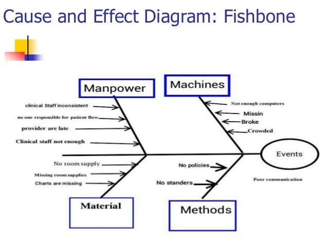 Focus pdca cause and effect diagram fishbone ccuart Gallery