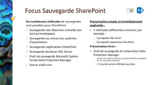 Focus Sauvegarde SharePoint  De nombreuses méthodes de sauvegardes sont possibles pour SharePoint:  Sauvegardes des Machi...