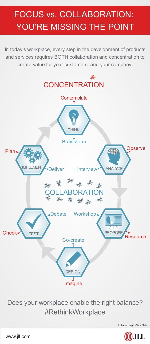 FOCUS vs. COLLABORATION: YOU'RE MISSING THE POINT In today's workplace, every step in the development of products and serv...