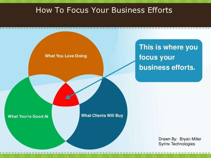 How To Focus Your Business Efforts<br />This is where you focus your business efforts.<br />What You Love Doing<br />What ...