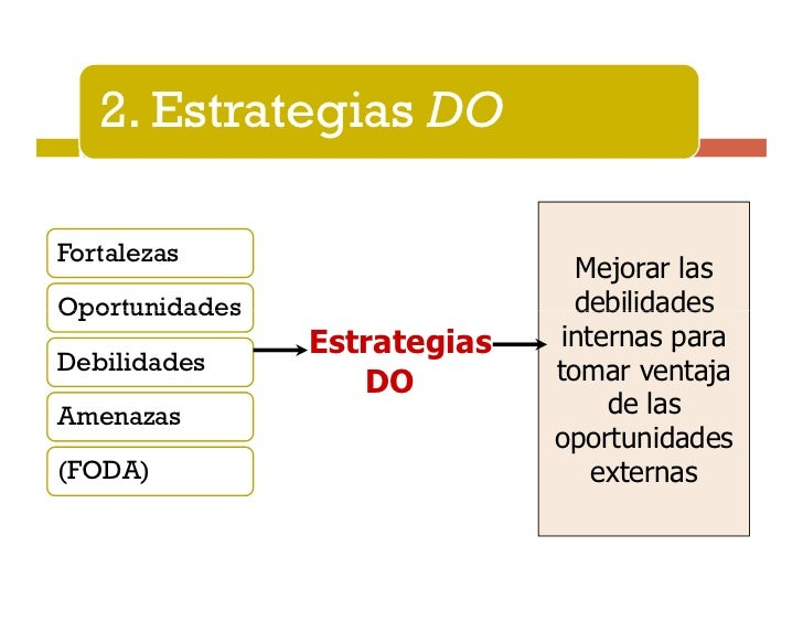 3. Estrategias FAFortalezas                        Usar las                               fortalezas deOportunidades      ...